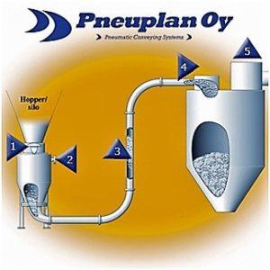 pneumaattiset-kuljettimet-kuva